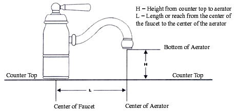 Dimensions for Faucets