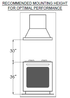 Recommended Mounting Height